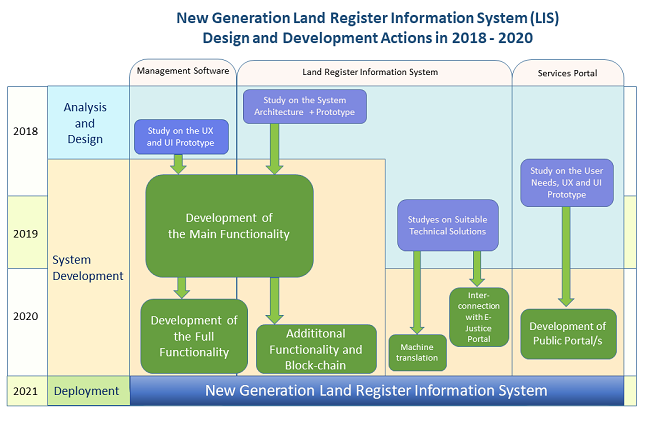 Development of the Land Register Information system in 2018 - 2020.