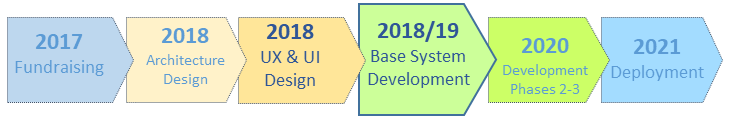 Time frame of the LIS project 2017 - 2021. 2017: Securing funding. 2018: Architectural design, UX & UI design. 2019: Base system development. 2020: Extended development. 2021: Deployment.