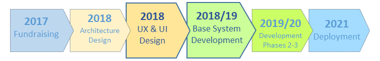 Time frame of the LIS project 2017 - 2021. 2017: Securing funding. 2018: Architectural design, UX & UI design. 2018-2019: Base system development. 2019-2020: Extended development. 2021: Deployment.